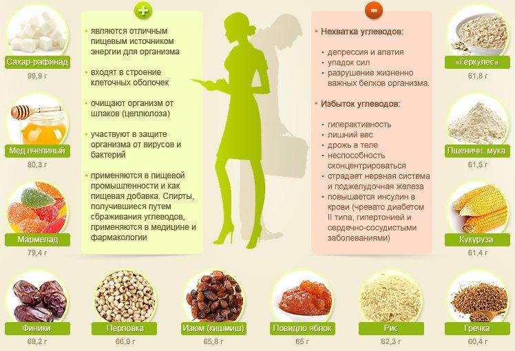 Как недобор калортй влияеь на вес