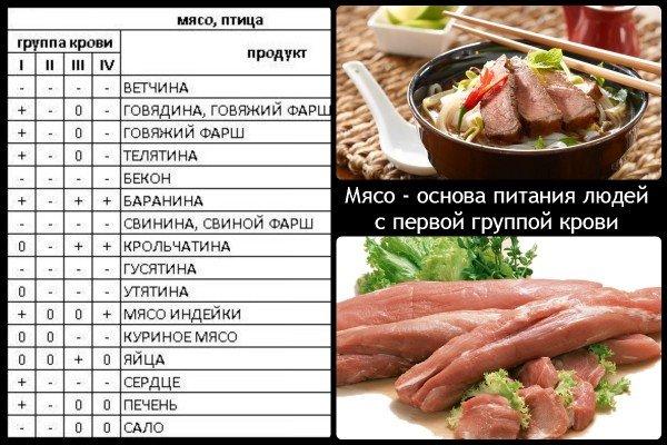 Мясная диета варианты