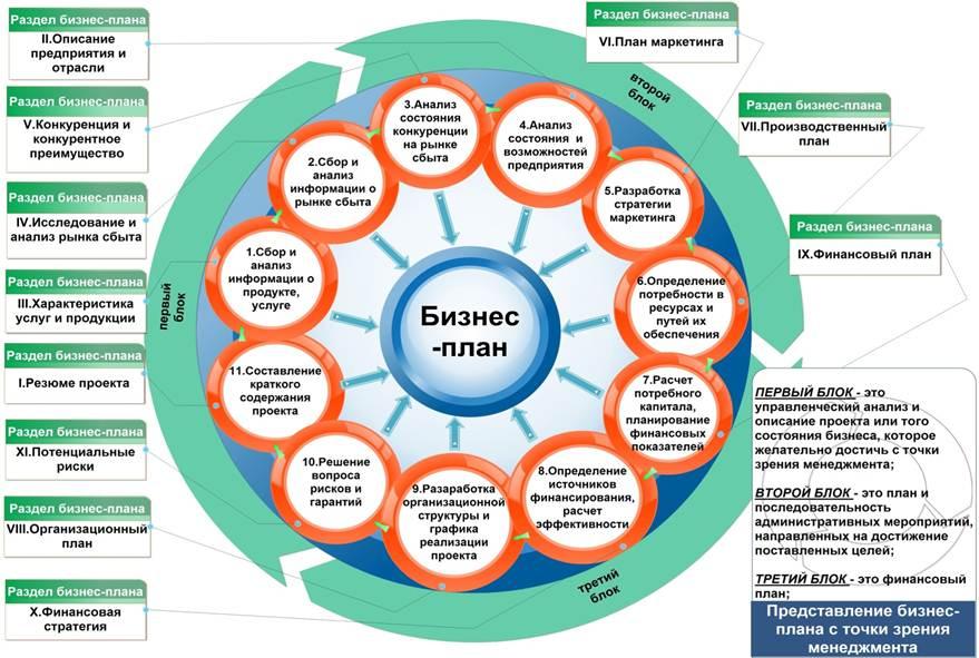 Структура бизнес план схема
