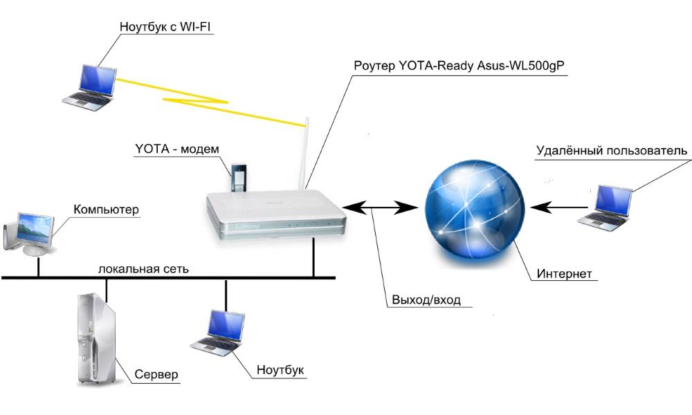 Схема подключения через вай фай интернет