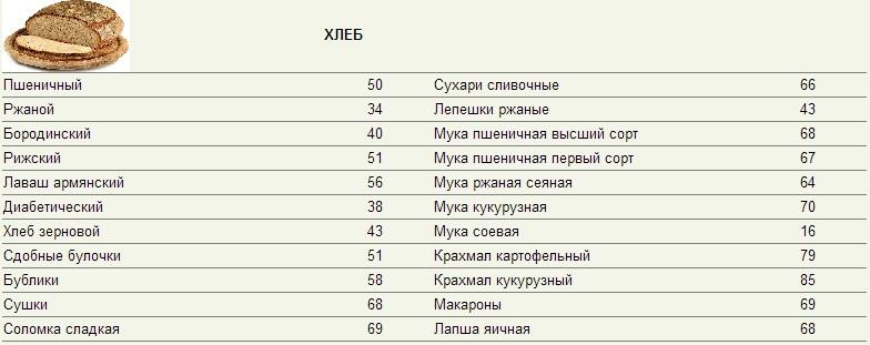 Быстрая диета кремлевская