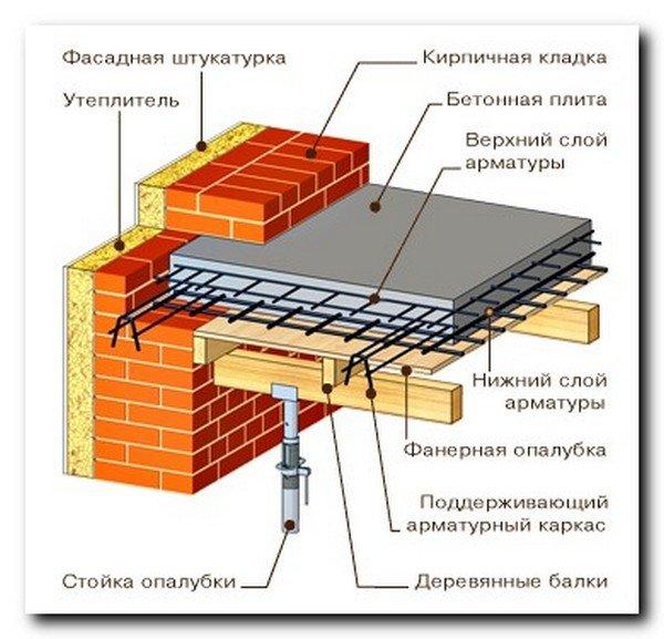 Как сделать плиту перекрытия второго этажа