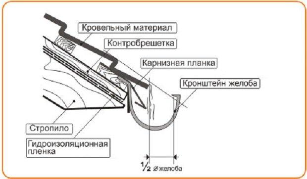 Установка мансардных окон факро своими руками