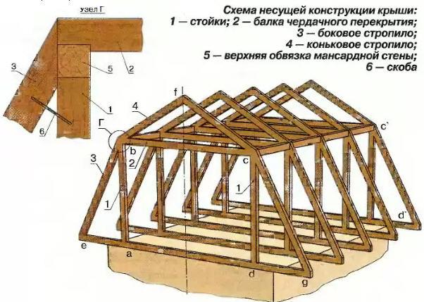мансарду пристроить 50 квадратов разделе