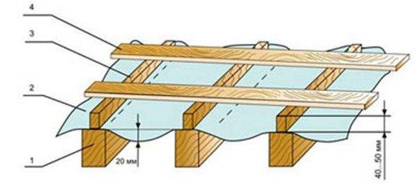 Сделать крышу из профлиста