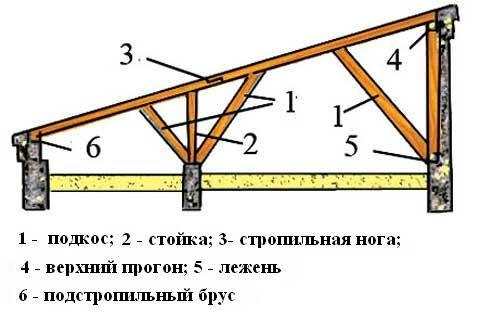 Строительство односкатной крыши на гараже своими руками
