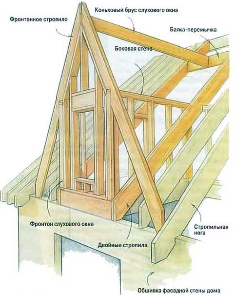 Конструкция треугольного слухового окна