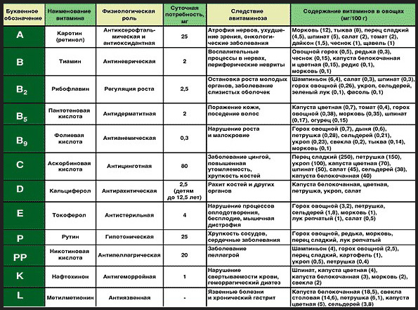 организм действие человека на таблица витаминов